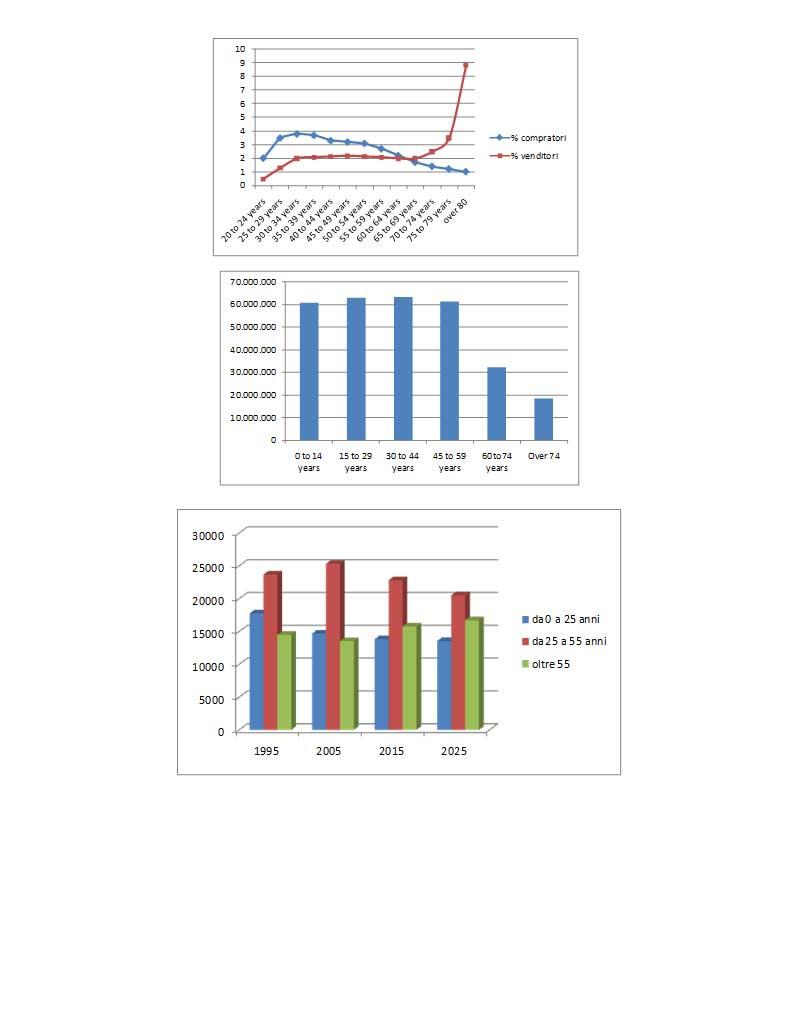 Mercato immobiliare nel lungo termine previsioni buie bolla immobiliare sulla casa - Previsioni mercato immobiliare lungo termine ...